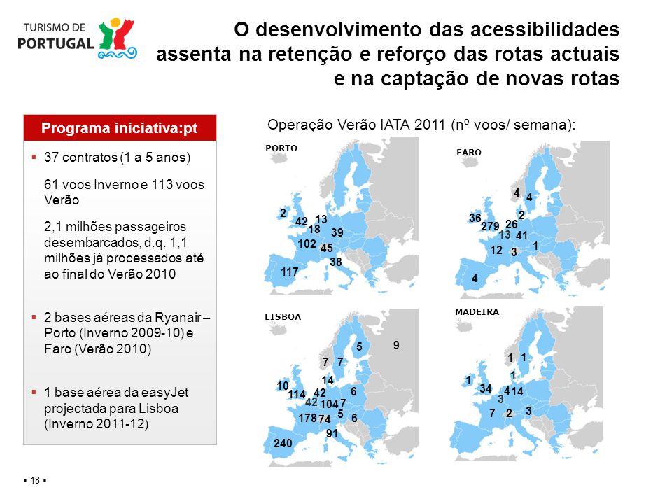 O desenvolvimento das acessibilidades assenta na retenção e reforço das rotas actuais e na captação de novas rotas 18 4 4 2 41 12 279 36 3 4 26 13 FAR