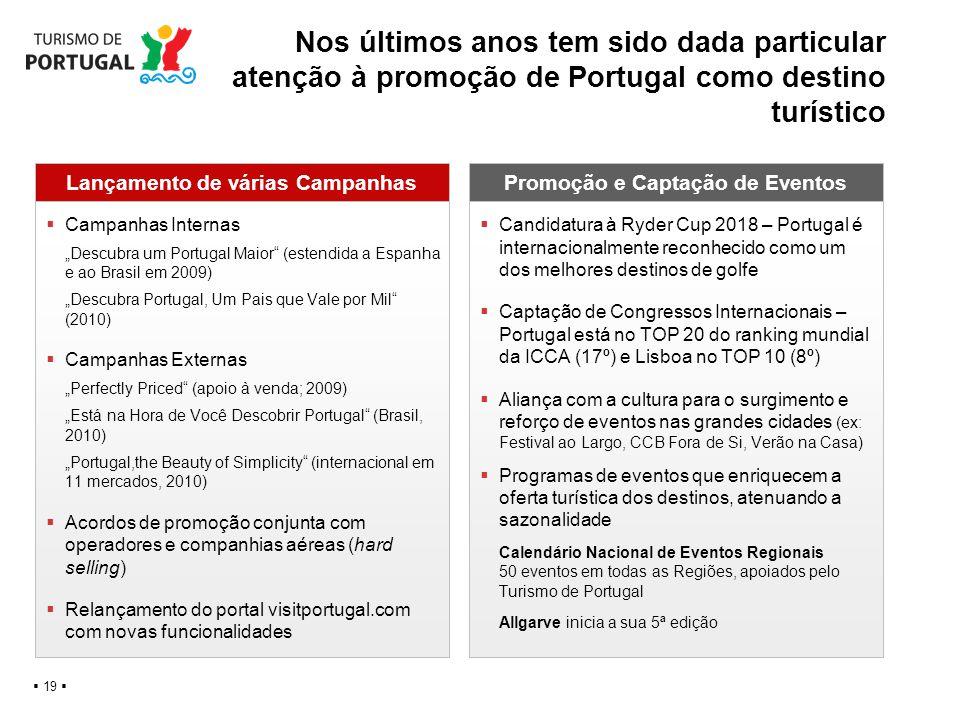Nos últimos anos tem sido dada particular atenção à promoção de Portugal como destino turístico 19 Lançamento de várias CampanhasPromoção e Captação d