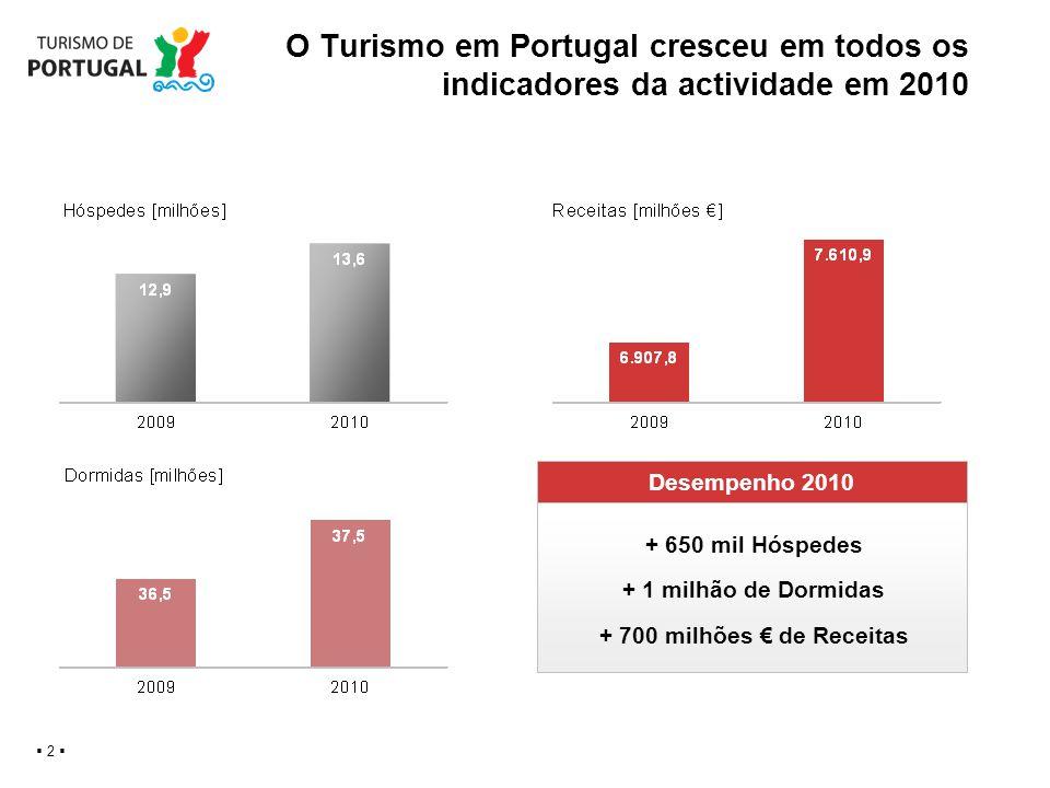 O Turismo em Portugal cresceu em todos os indicadores da actividade em 2010 2 Desempenho 2010 + 650 mil Hóspedes + 1 milhão de Dormidas + 700 milhões