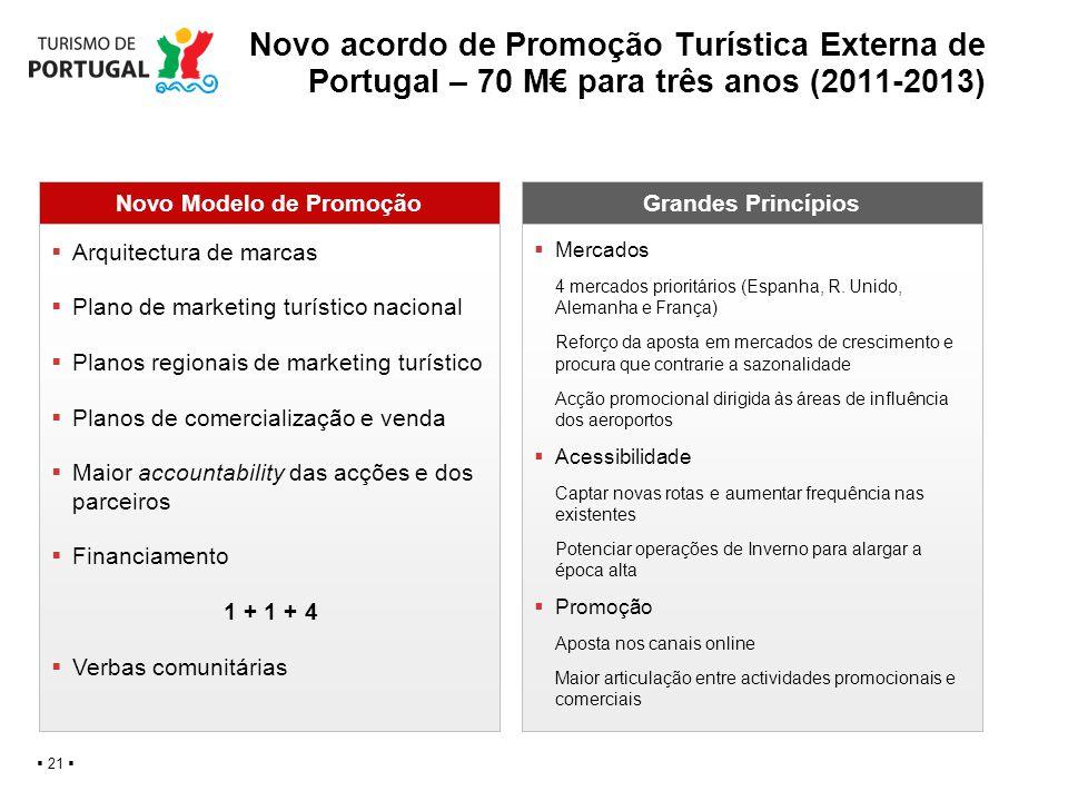 Novo acordo de Promoção Turística Externa de Portugal – 70 M para três anos (2011-2013) 21 Novo Modelo de PromoçãoGrandes Princípios Arquitectura de m