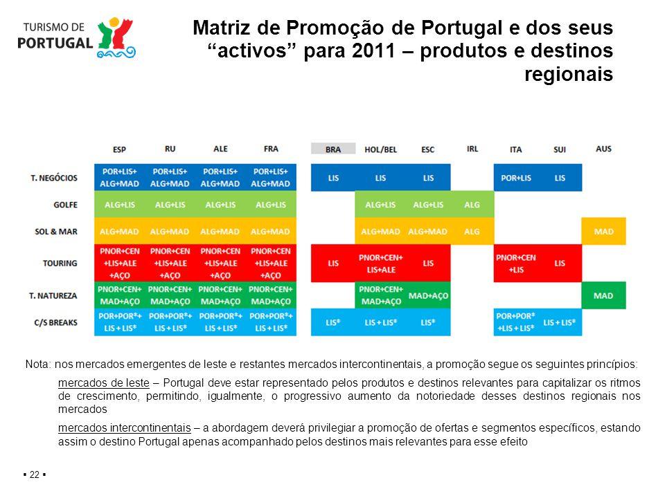 Matriz de Promoção de Portugal e dos seus activos para 2011 – produtos e destinos regionais 22 Nota: nos mercados emergentes de leste e restantes merc