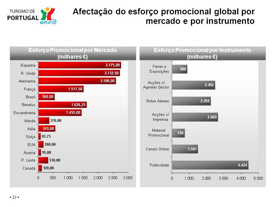 Afectação do esforço promocional global por mercado e por instrumento 23 This is a placeholder text Esforço Promocional por Mercado (milhares ) Esforç