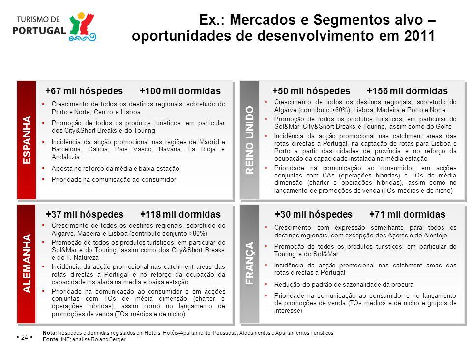 Ex.: Mercados e Segmentos alvo – oportunidades de desenvolvimento em 2011 24 ESPANHA ALEMANHA REINO UNIDO FRANÇA +67 mil hóspedes+100 mil dormidas Cre