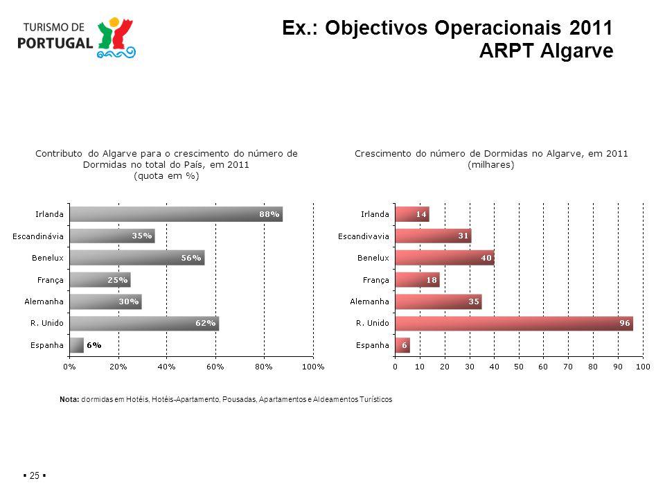 Ex.: Objectivos Operacionais 2011 ARPT Algarve 25 Contributo do Algarve para o crescimento do número de Dormidas no total do País, em 2011 (quota em %