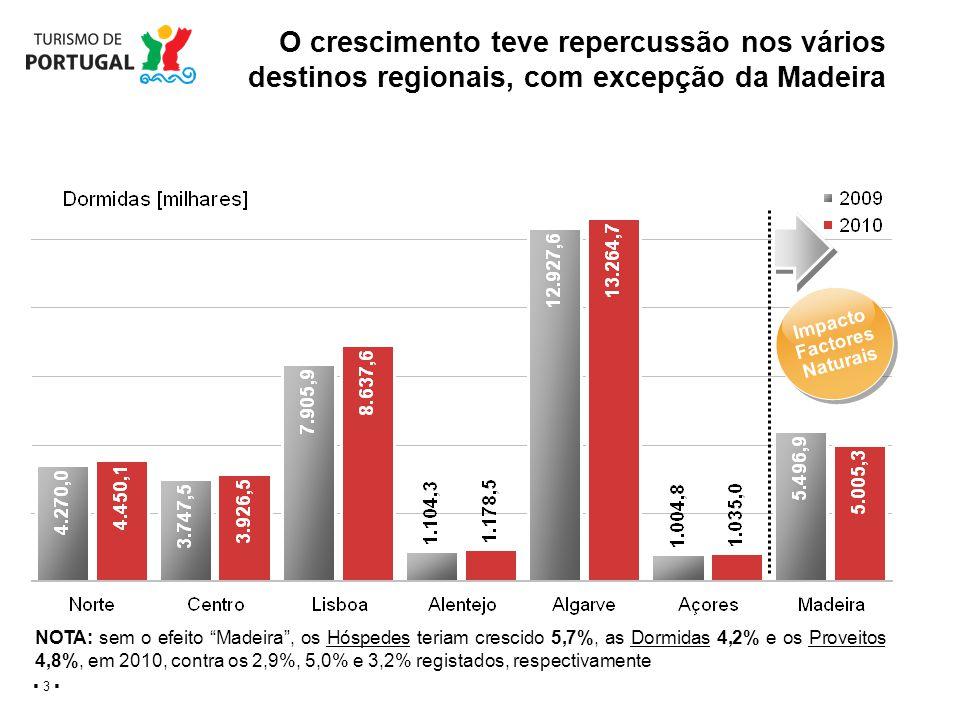 O crescimento teve repercussão nos vários destinos regionais, com excepção da Madeira 3 Impacto Factores Naturais Impacto Factores Naturais NOTA: sem