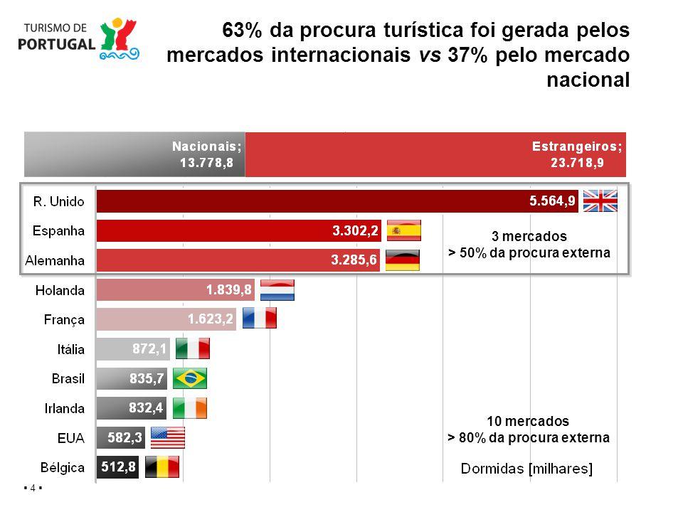 63% da procura turística foi gerada pelos mercados internacionais vs 37% pelo mercado nacional 4 3 mercados > 50% da procura externa 10 mercados > 80%