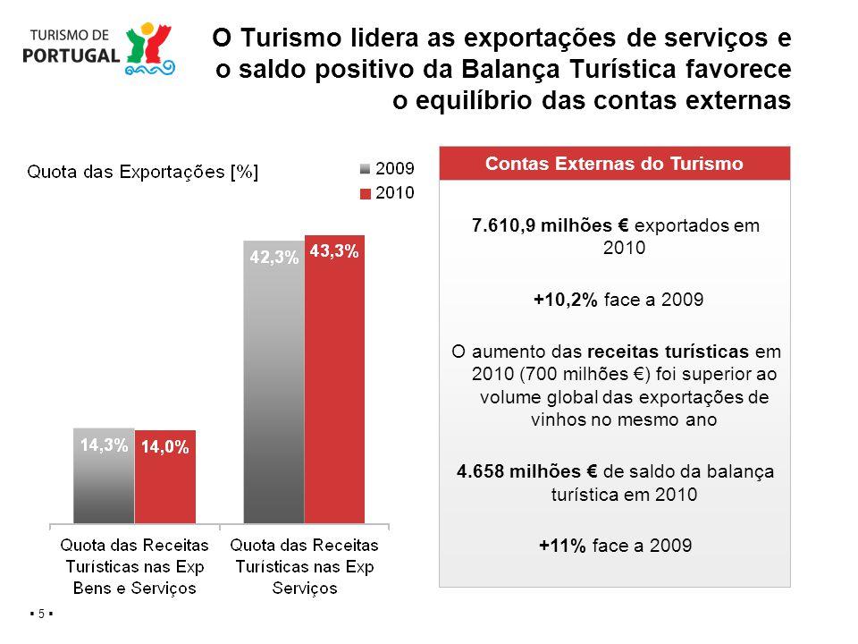 5 O Turismo lidera as exportações de serviços e o saldo positivo da Balança Turística favorece o equilíbrio das contas externas Contas Externas do Tur