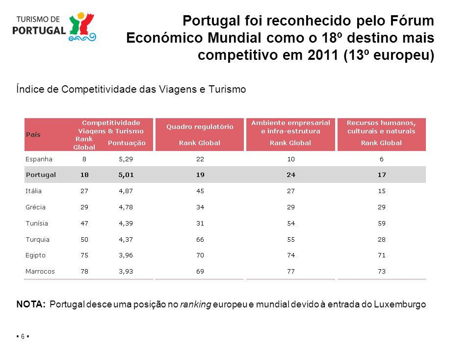 Índice de Competitividade das Viagens e Turismo Portugal foi reconhecido pelo Fórum Económico Mundial como o 18º destino mais competitivo em 2011 (13º