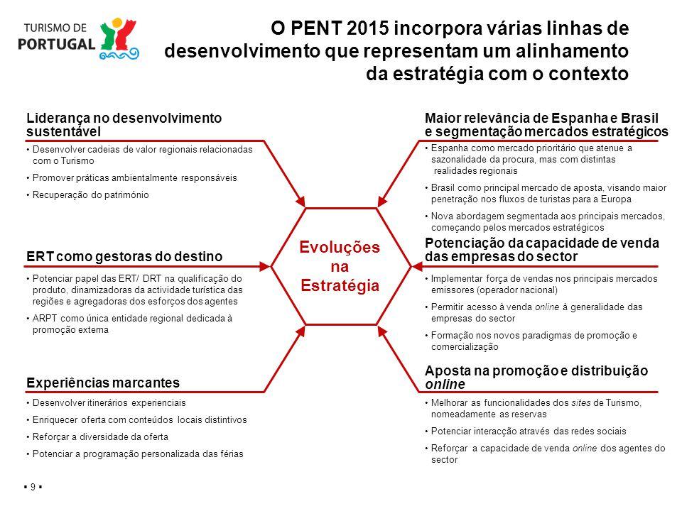 O PENT 2015 incorpora várias linhas de desenvolvimento que representam um alinhamento da estratégia com o contexto 9 Evoluções na Estratégia Melhorar