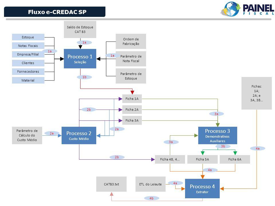 Fluxo e-CREDAC SP Processo 1 Seleção Notas Fiscais Empresa/Filial Clientes Fornecedores Material Estoque Ordem de Fabricação Parâmetro de Estoque Parâ