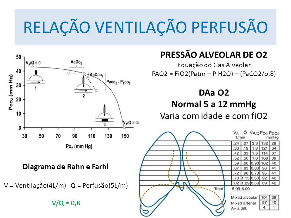 RELAÇÃO VENTILAÇÃO PERFUSÃO Diagrama de Rahn e Farhi V = Ventilação(4L/m) Q = Perfusão(5L/m) V/Q = 0,8 PRESSÃO ALVEOLAR DE O2 Equação do Gas Alveolar