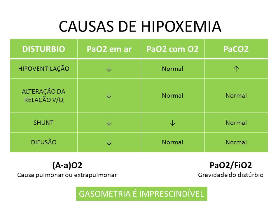 CAUSAS DE HIPOXEMIA DISTURBIOPaO2 em arPaO2 com O2PaCO2 HIPOVENTILAÇÃONormal ALTERAÇÃO DA RELAÇÃO V/Q Normal SHUNTNormal DIFUSÃONormal (A-a)O2 Causa p