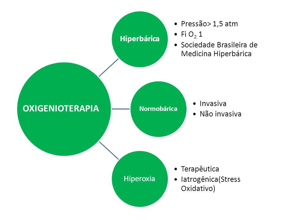 Hiperbárica Pressão> 1,5 atm Fi O 2 1 Sociedade Brasileira de Medicina Hiperbárica Normobárica Invasiva Não invasiva Hiperoxia Terapêutica Iatrogênica