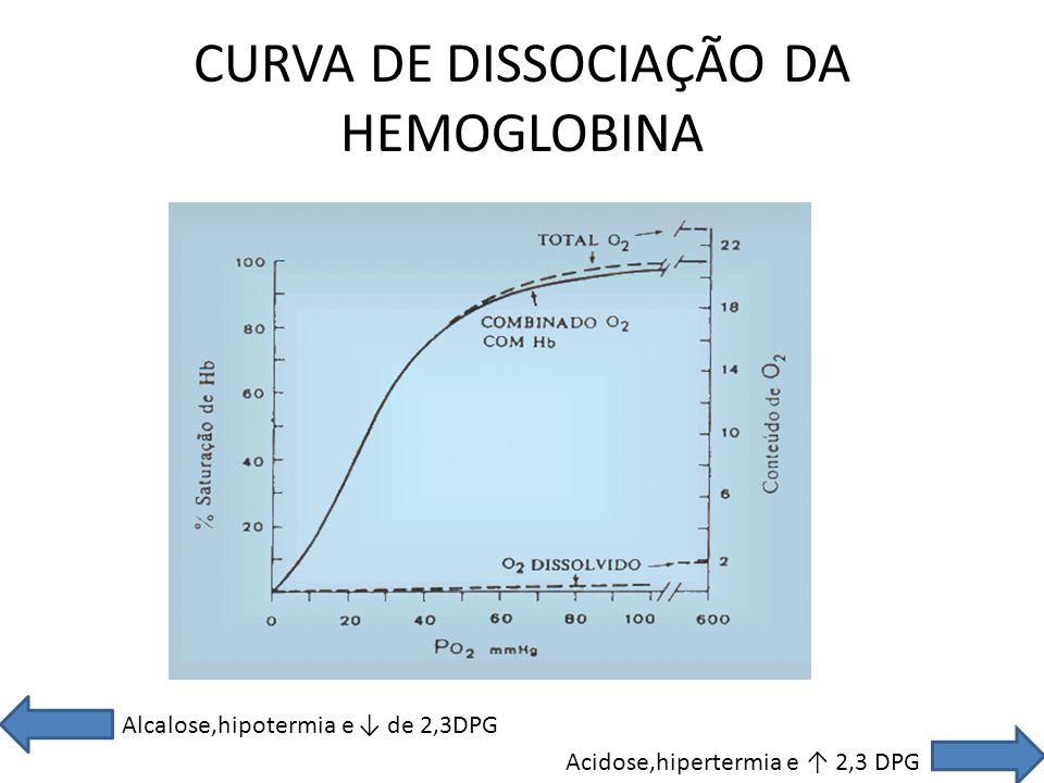 CURVA DE DISSOCIAÇÃO DA HEMOGLOBINA Alcalose,hipotermia e de 2,3DPG Acidose,hipertermia e 2,3 DPG