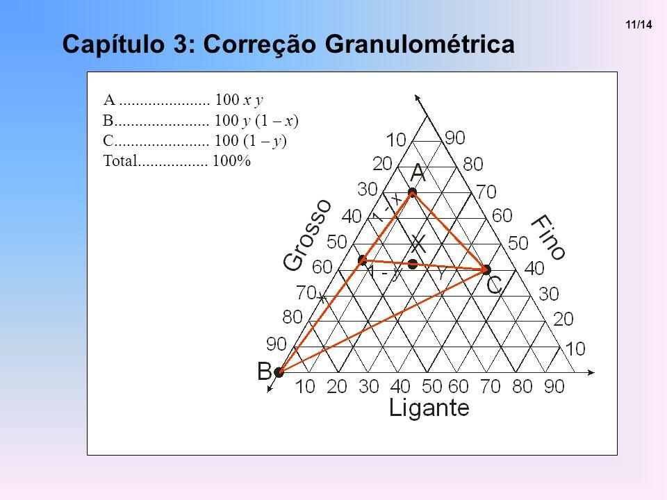 Capítulo 3: Correção Granulométrica 11/14 A...................... 100 x y B....................... 100 y (1 – x) C....................... 100 (1 – y)