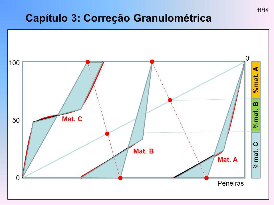 Capítulo 3: Correção Granulométrica 11/14 %mat. A %mat. B %mat. C 100 50 0 Peneiras 0 Mat. A Mat. C Mat. B