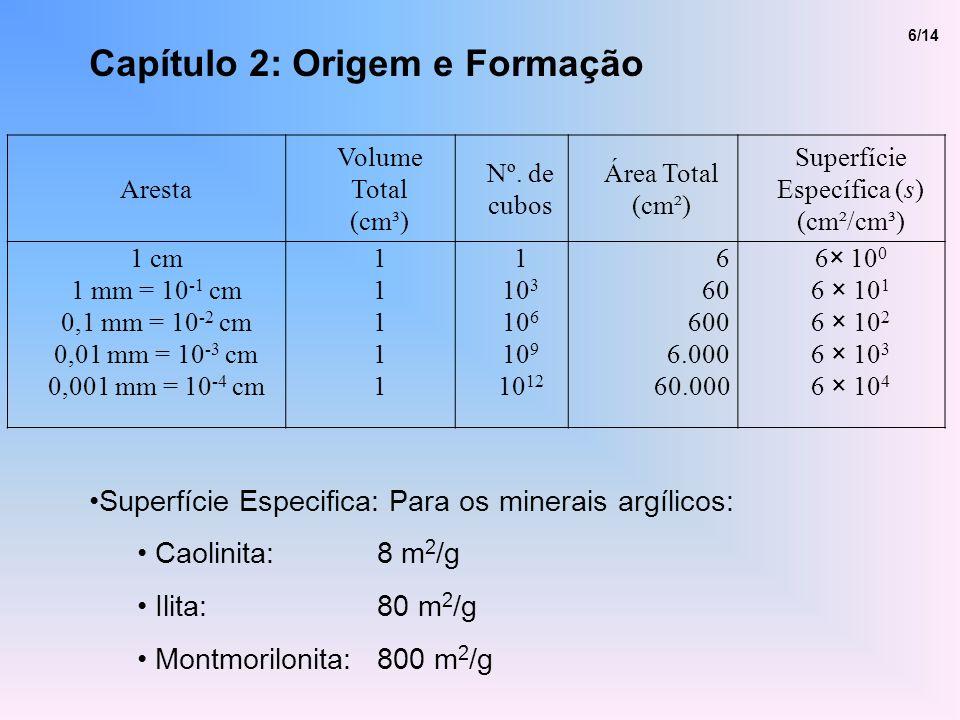 Capítulo 2: Origem e Formação Superfície Especifica: Para os minerais argílicos: Caolinita:8 m 2 /g Ilita:80 m 2 /g Montmorilonita:800 m 2 /g 6/14 Are