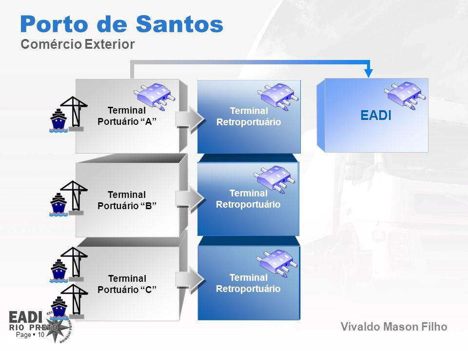 Vivaldo Mason Filho Page 10 Terminal Portuário C Terminal Portuário B EADI Terminal Portuário A Comércio Exterior Porto de Santos Product Extension Te