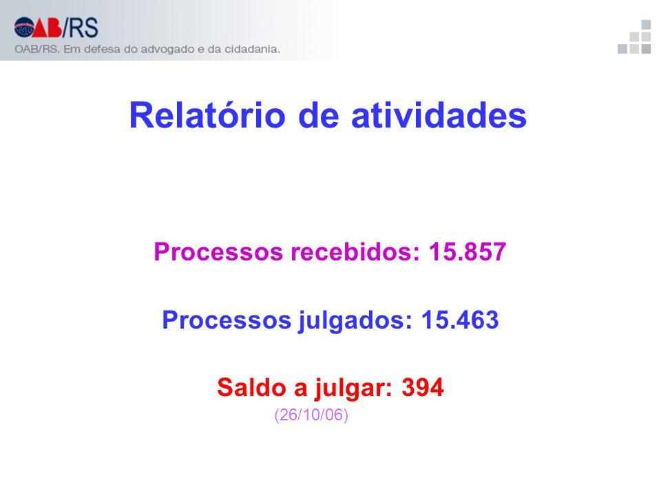 Relatório de atividades Processos recebidos: 15.857 Processos julgados: 15.463 Saldo a julgar: 394 (26/10/06)