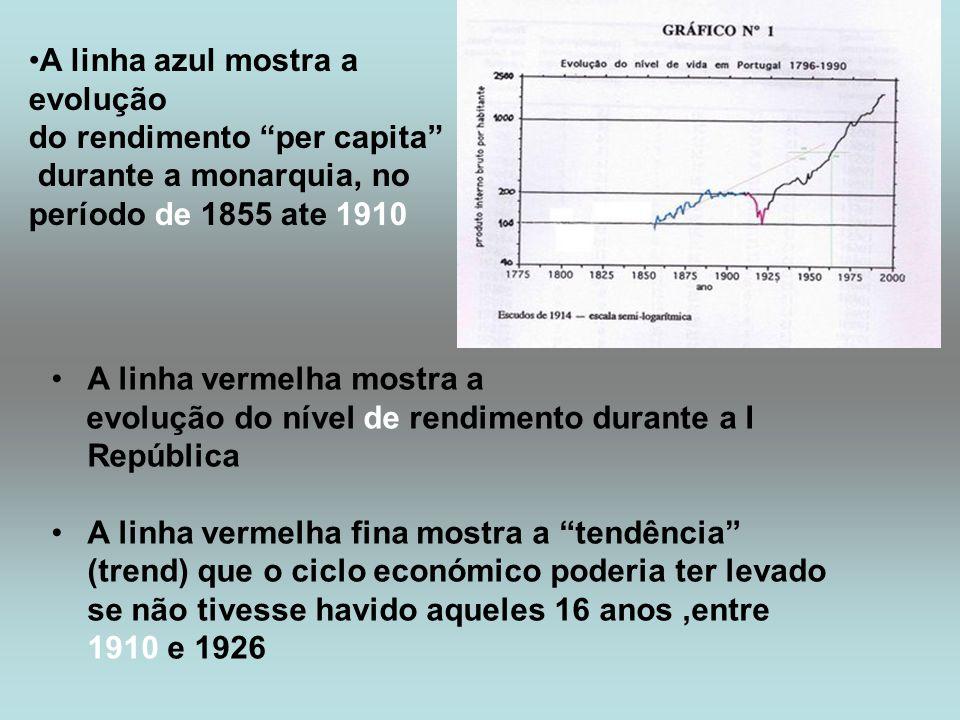 A linha vermelha mostra a evolução do nível de rendimento durante a I República A linha vermelha fina mostra a tendência (trend) que o ciclo económico