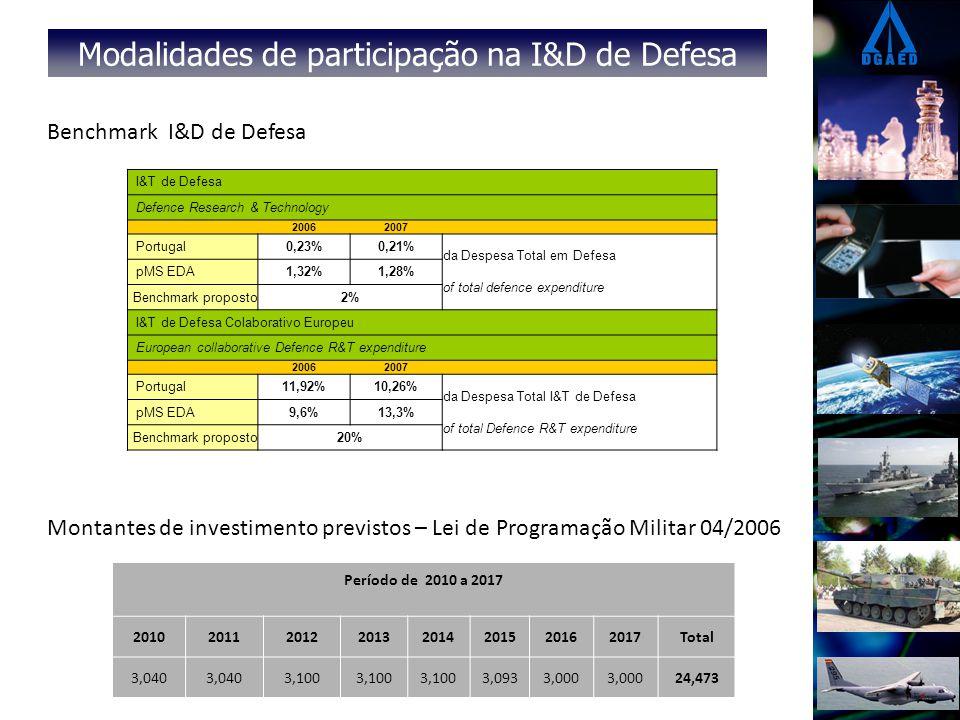 Modalidades de participação na I&D de Defesa I&T de Defesa Defence Research & Technology 20062007 Portugal0,23%0,21% da Despesa Total em Defesa of total defence expenditure pMS EDA1,32%1,28% Benchmark proposto2% I&T de Defesa Colaborativo Europeu European collaborative Defence R&T expenditure 20062007 Portugal11,92%10,26% da Despesa Total I&T de Defesa of total Defence R&T expenditure pMS EDA9,6%13,3% Benchmark proposto20% Benchmark I&D de Defesa Montantes de investimento previstos – Lei de Programação Militar 04/2006 Período de 2010 a 2017 20102011201220132014201520162017Total 3,040 3,100 3,0933,000 24,473