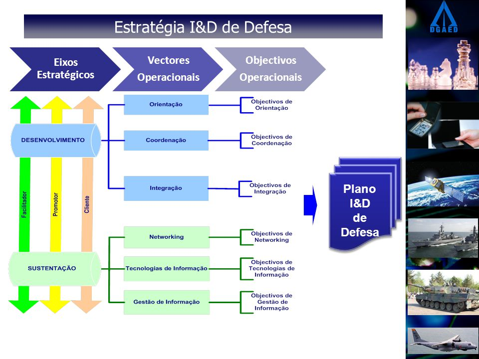 Estratégia I&D de Defesa Eixos Estratégicos Vectores Operacionais Objectivos Operacionais Plano I&D de Defesa Plano I&D de Defesa