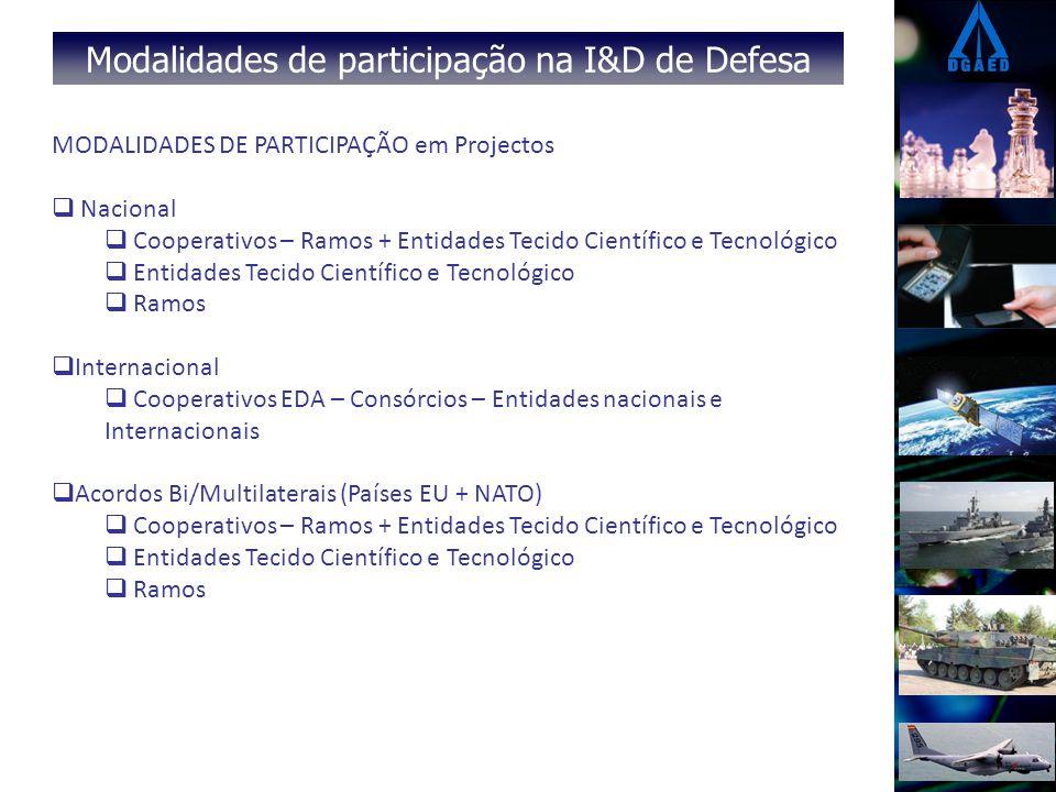 Áreas tecnológicas de interesse para Defesa