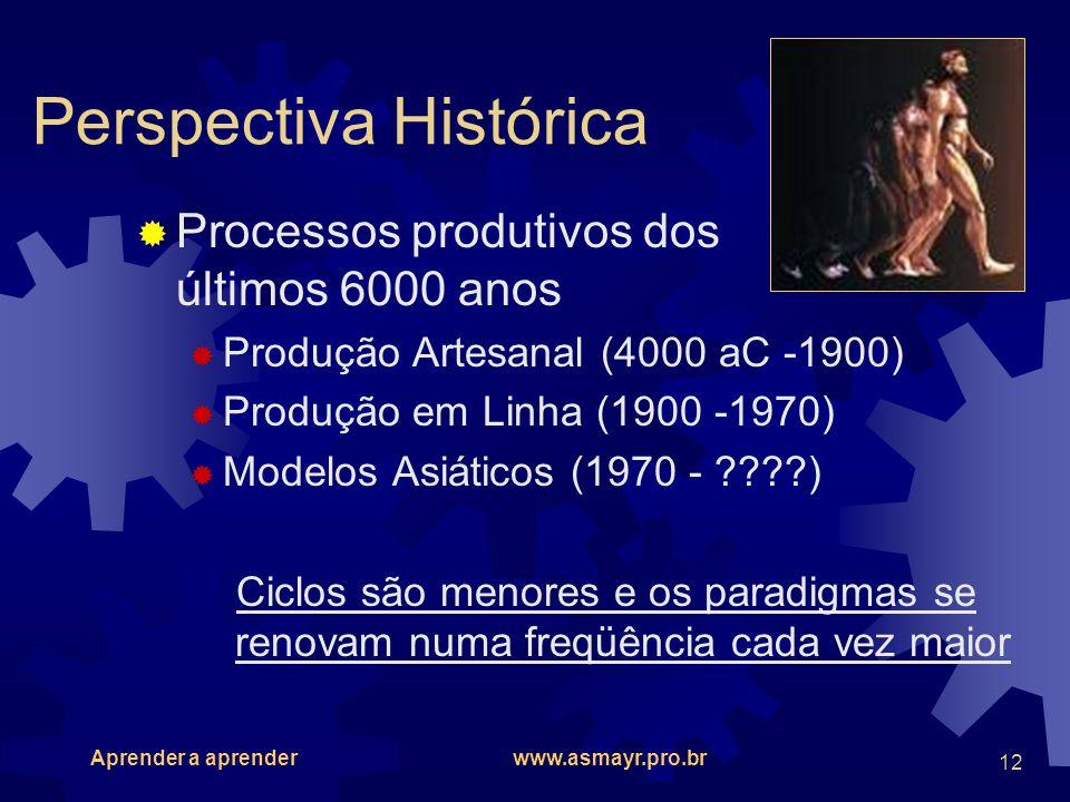 Aprender a aprender www.asmayr.pro.br 12 Perspectiva Histórica Processos produtivos dos últimos 6000 anos Produção Artesanal (4000 aC -1900) Produção