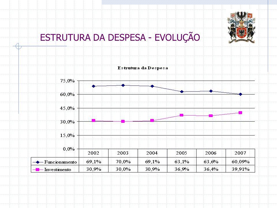 ESTRUTURA DA DESPESA - EVOLUÇÃO