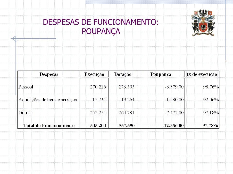 DESPESAS DE FUNCIONAMENTO: POUPANÇA