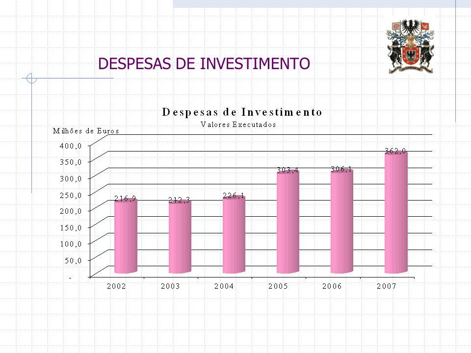 DESPESAS DE INVESTIMENTO