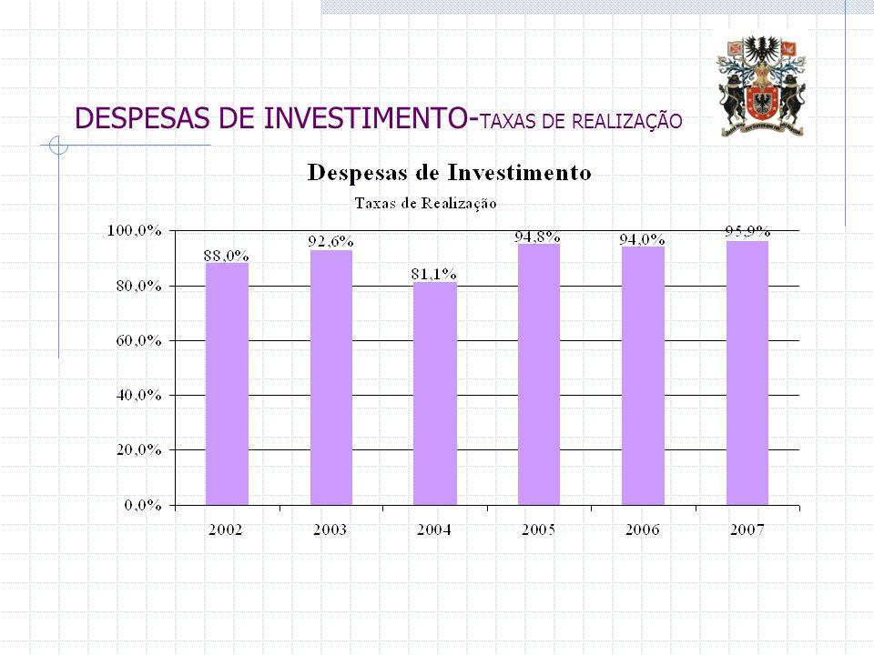 DESPESAS DE INVESTIMENTO- TAXAS DE REALIZAÇÃO