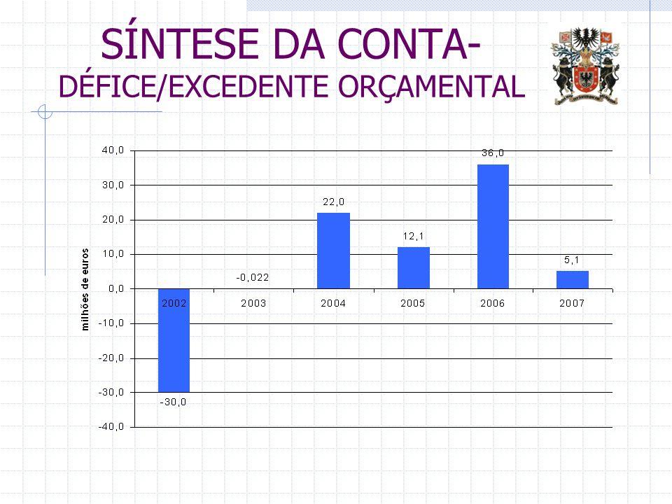 SÍNTESE DA CONTA- DÉFICE/EXCEDENTE ORÇAMENTAL
