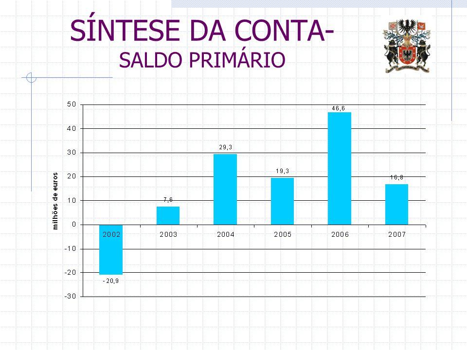 SÍNTESE DA CONTA- SALDO PRIMÁRIO