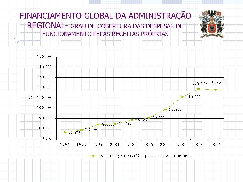 FINANCIAMENTO GLOBAL DA ADMINISTRAÇÃO REGIONAL- GRAU DE COBERTURA DAS DESPESAS DE FUNCIONAMENTO PELAS RECEITAS PRÓPRIAS