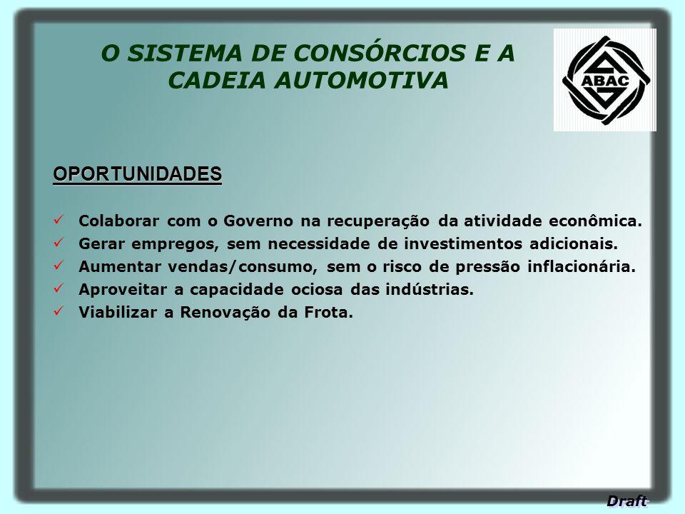 O SISTEMA DE CONSÓRCIOS E A CADEIA AUTOMOTIVA OPORTUNIDADES Colaborar com o Governo na recuperação da atividade econômica. Gerar empregos, sem necessi