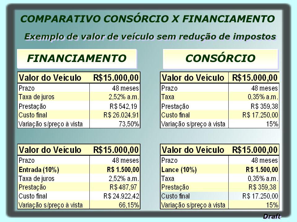 CONSÓRCIO FINANCIAMENTO COMPARATIVO CONSÓRCIO X FINANCIAMENTO Exemplo de valor de veículo sem redução de impostos Draft