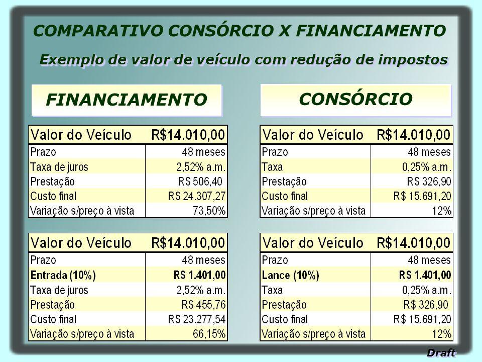 CONSÓRCIO FINANCIAMENTO Exemplo de valor de veículo com redução de impostos COMPARATIVO CONSÓRCIO X FINANCIAMENTO Draft