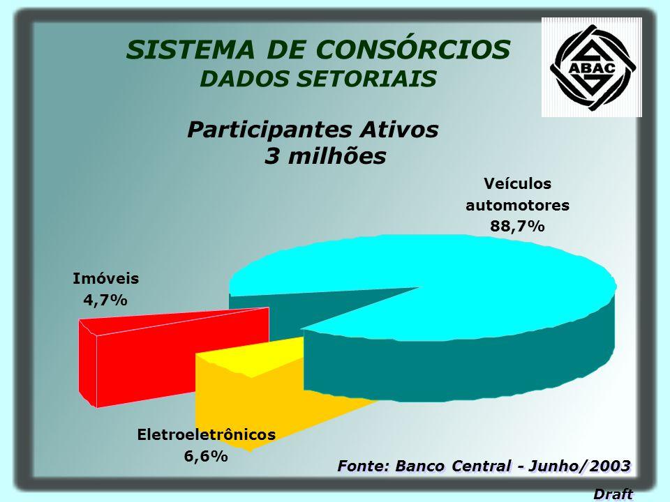 SISTEMA DE CONSÓRCIOS DADOS SETORIAIS Participantes Ativos 3 milhões Imóveis 4,7% Veículos automotores 88,7% Eletroeletrônicos 6,6% Fonte: Banco Centr
