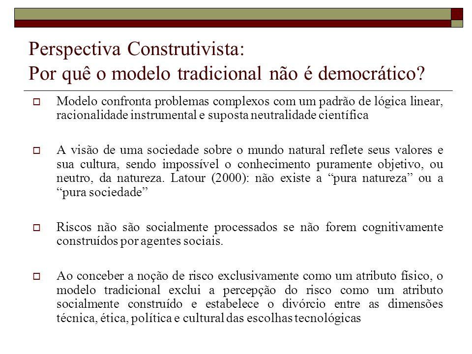 Perspectiva Construtivista: Por quê o modelo tradicional não é democrático? Modelo confronta problemas complexos com um padrão de lógica linear, racio