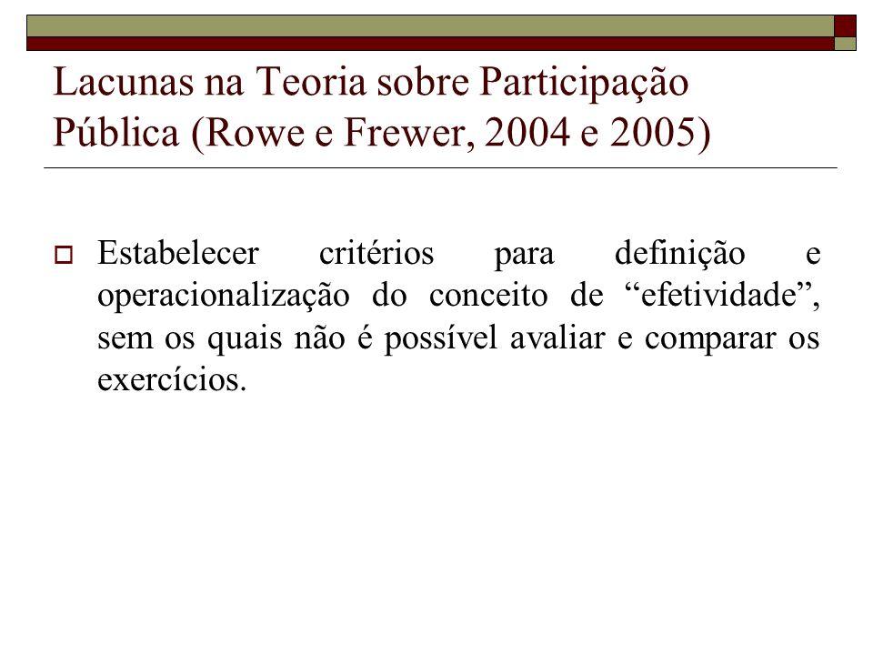 Lacunas na Teoria sobre Participação Pública (Rowe e Frewer, 2004 e 2005) Estabelecer critérios para definição e operacionalização do conceito de efet