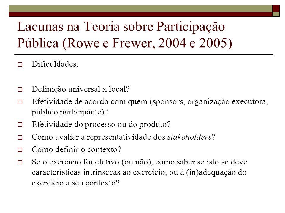 Lacunas na Teoria sobre Participação Pública (Rowe e Frewer, 2004 e 2005) Dificuldades: Definição universal x local? Efetividade de acordo com quem (s