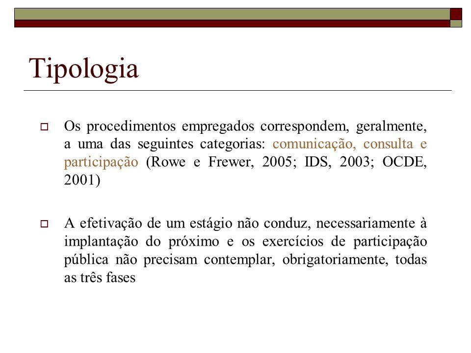 Tipologia Os procedimentos empregados correspondem, geralmente, a uma das seguintes categorias: comunicação, consulta e participação (Rowe e Frewer, 2