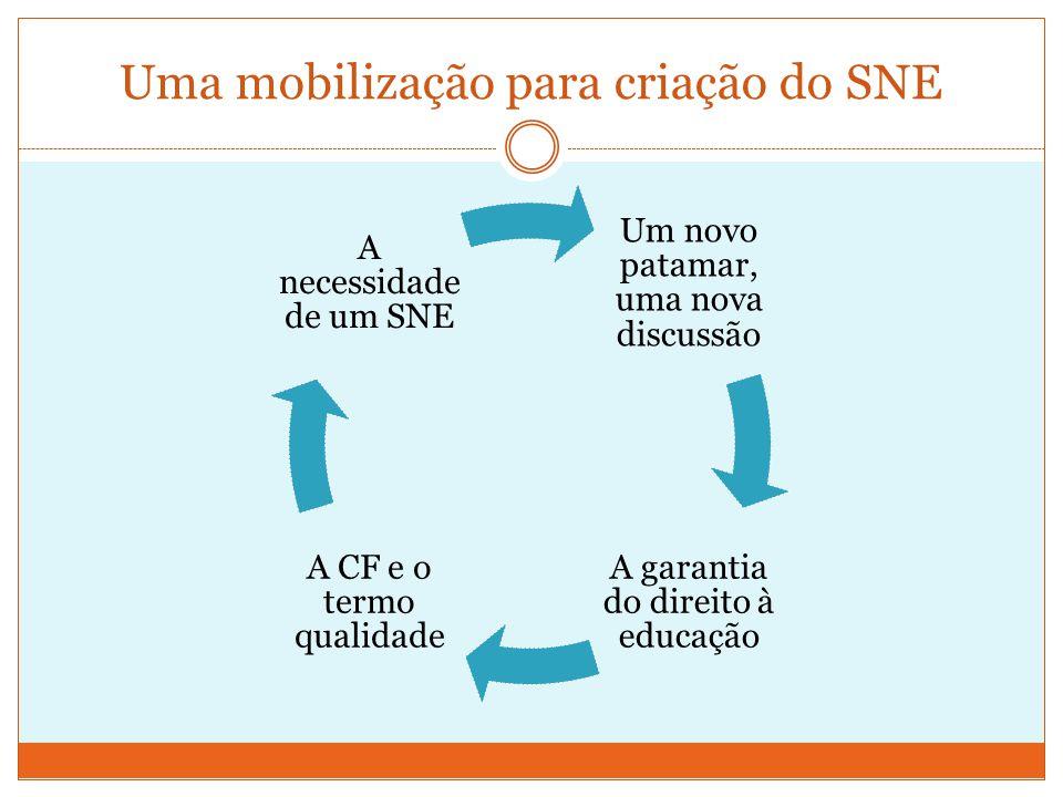 Uma mobilização para criação do SNE Um novo patamar, uma nova discussão A garantia do direito à educação A CF e o termo qualidade A necessidade de um SNE