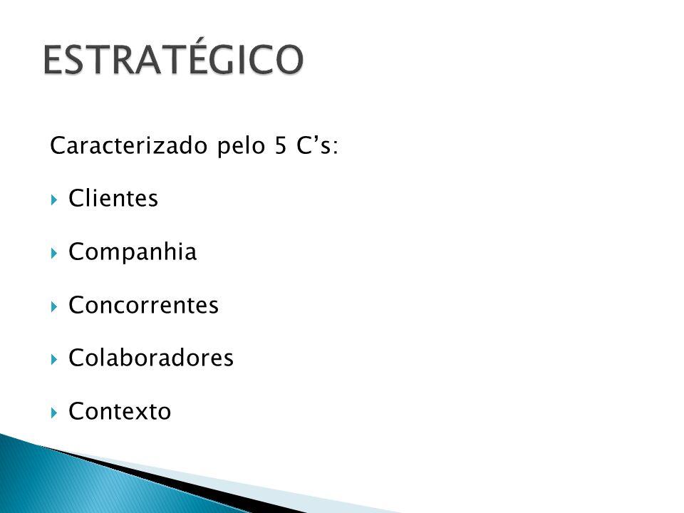 Caracterizado pelo 5 Cs: Clientes Companhia Concorrentes Colaboradores Contexto