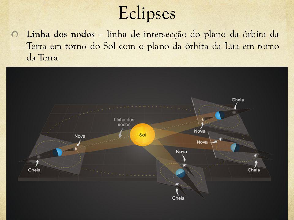 Eclipses Linha dos nodos – linha de intersecção do plano da órbita da Terra em torno do Sol com o plano da órbita da Lua em torno da Terra.
