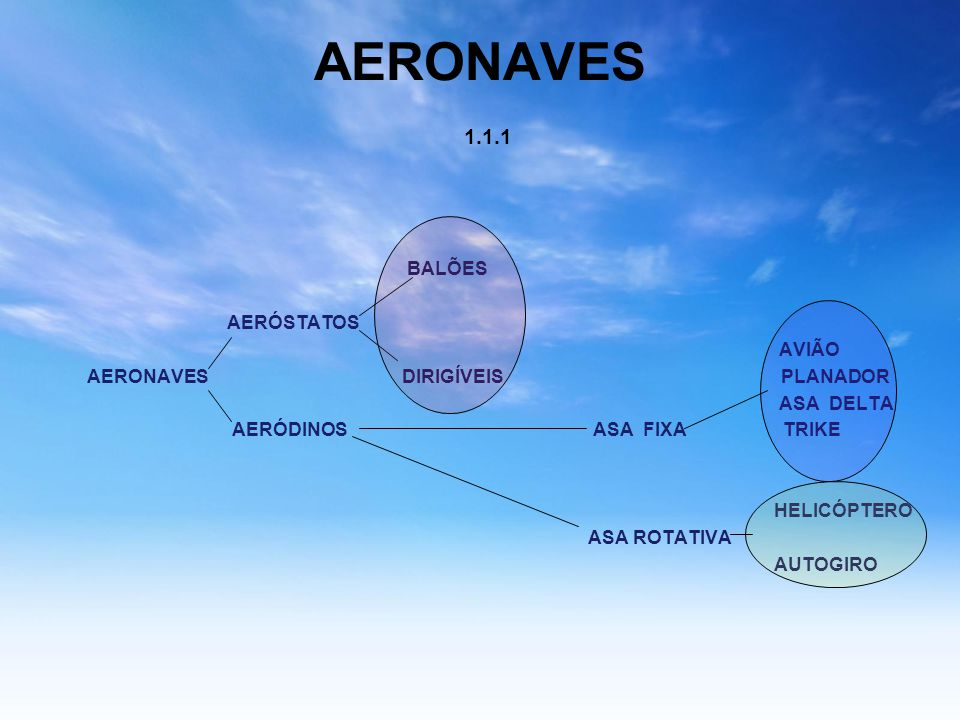 Estrutura do Avião (ou célula) 2.1 Muito importante também são os Materiais empregados na construção das estruturas.Estes materiais devem ser leves e resistentes.