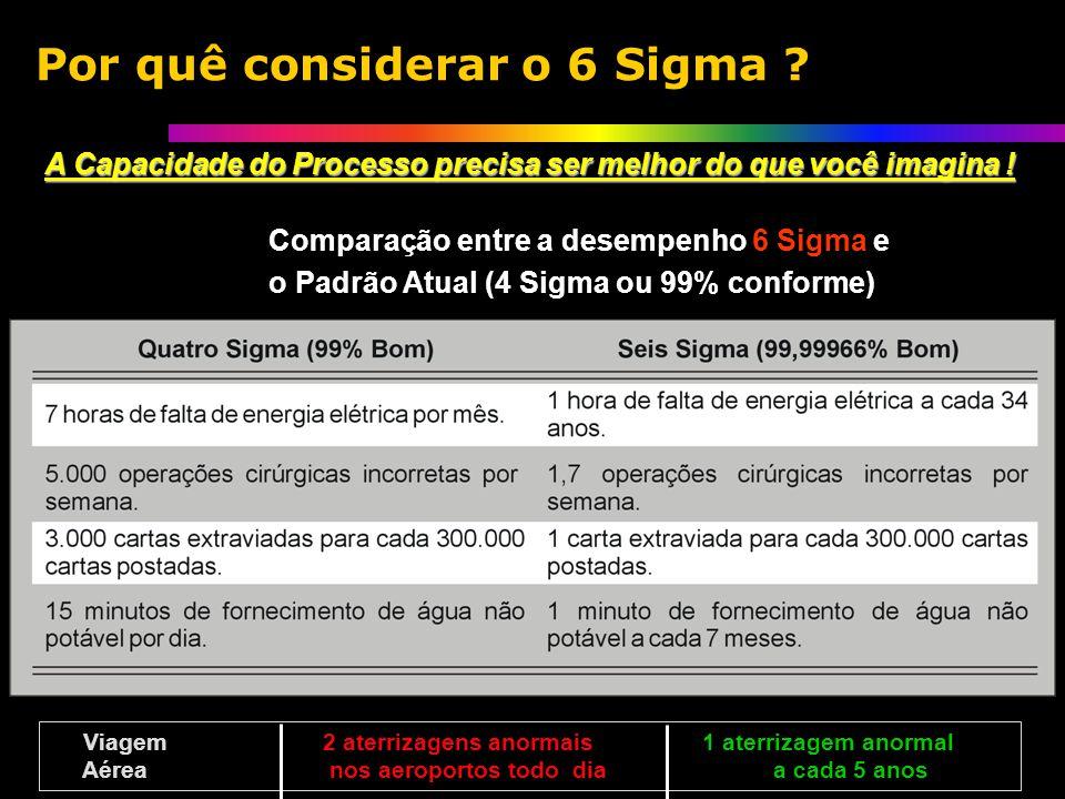 Por quê considerar o 6 Sigma .
