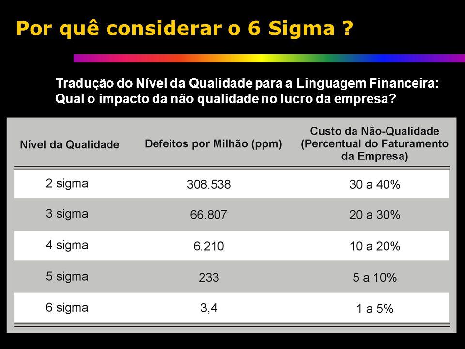 Tradução do Nível da Qualidade para a Linguagem Financeira: Qual o impacto da não qualidade no lucro da empresa.