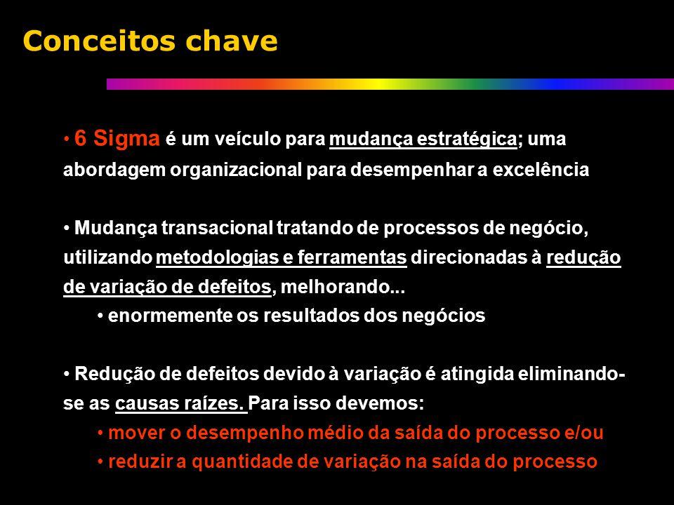 6 Sigma é um veículo para mudança estratégica; uma abordagem organizacional para desempenhar a excelência Mudança transacional tratando de processos de negócio, utilizando metodologias e ferramentas direcionadas à redução de variação de defeitos, melhorando...